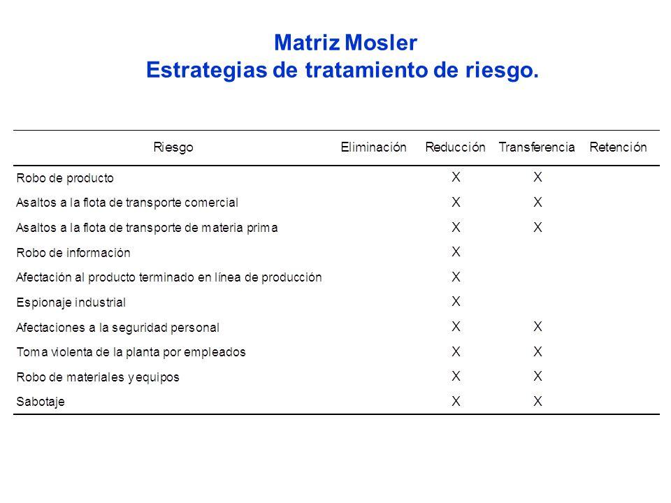 Matriz Mosler Estrategias de tratamiento de riesgo.