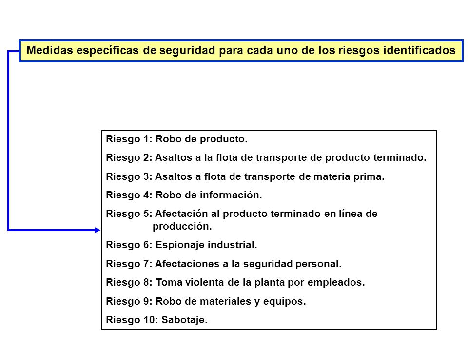 Medidas específicas de seguridad para cada uno de los riesgos identificados Riesgo 1: Robo de producto.