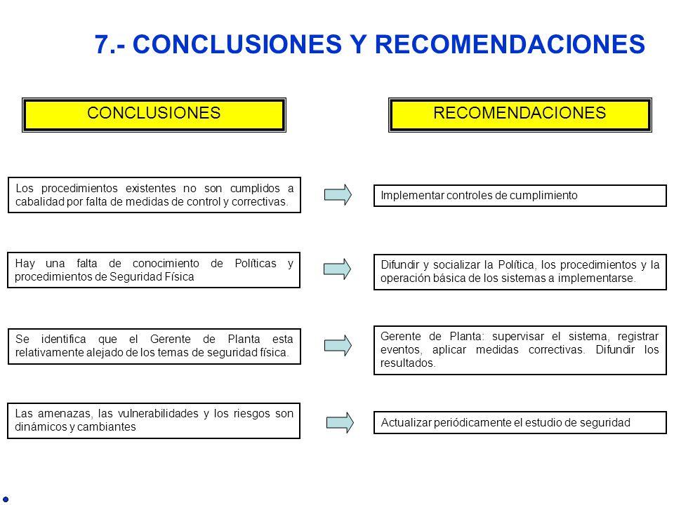 CONCLUSIONESRECOMENDACIONES Los procedimientos existentes no son cumplidos a cabalidad por falta de medidas de control y correctivas.