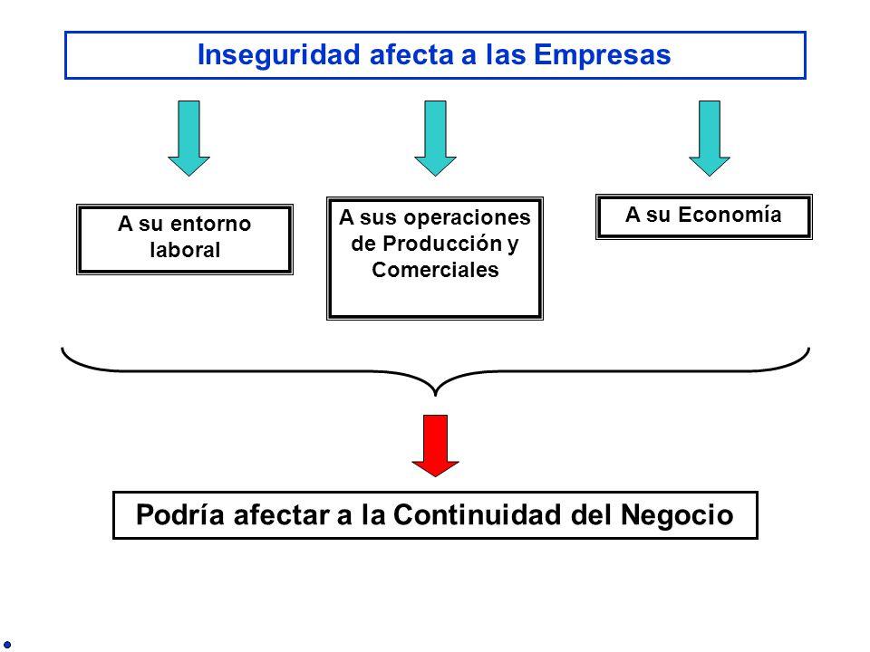 Inseguridad afecta a las Empresas Podría afectar a la Continuidad del Negocio A su entorno laboral A sus operaciones de Producción y Comerciales A su Economía