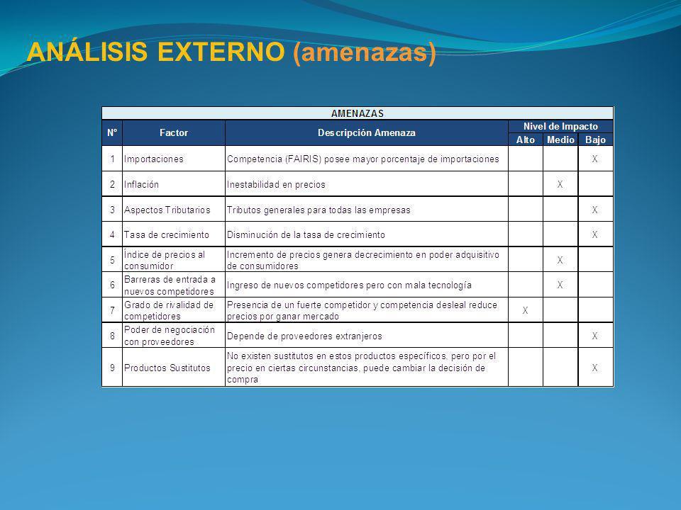 ANÁLISIS EXTERNO (amenazas)
