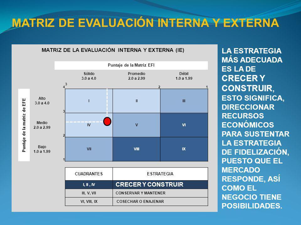 MATRIZ DE LA EVALUACIÓN INTERNA Y EXTERNA (IE) Puntaje de la Matriz EFI Sólido 3.0 a 4.0 Promedio 2.0 a 2.99 Débil 1.0 a 1.99 4 3 21 Puntaje de la mat