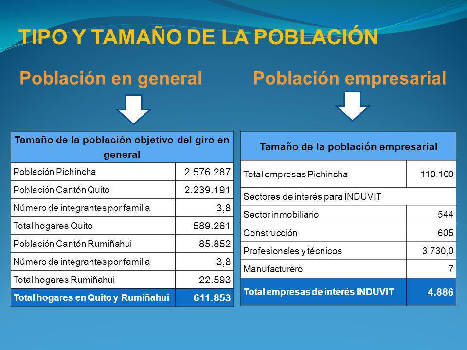TIPO Y TAMAÑO DE LA POBLACIÓN Población en general Tamaño de la población objetivo del giro en general Población Pichincha 2.576.287 Población Cantón