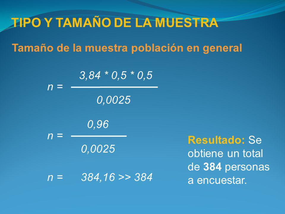 TIPO Y TAMAÑO DE LA MUESTRA Tamaño de la muestra población en general 3,84 * 0,5 * 0,5 0,0025 n = 0,96 0,0025 n = 384,16 >> 384 n = Resultado: Se obti