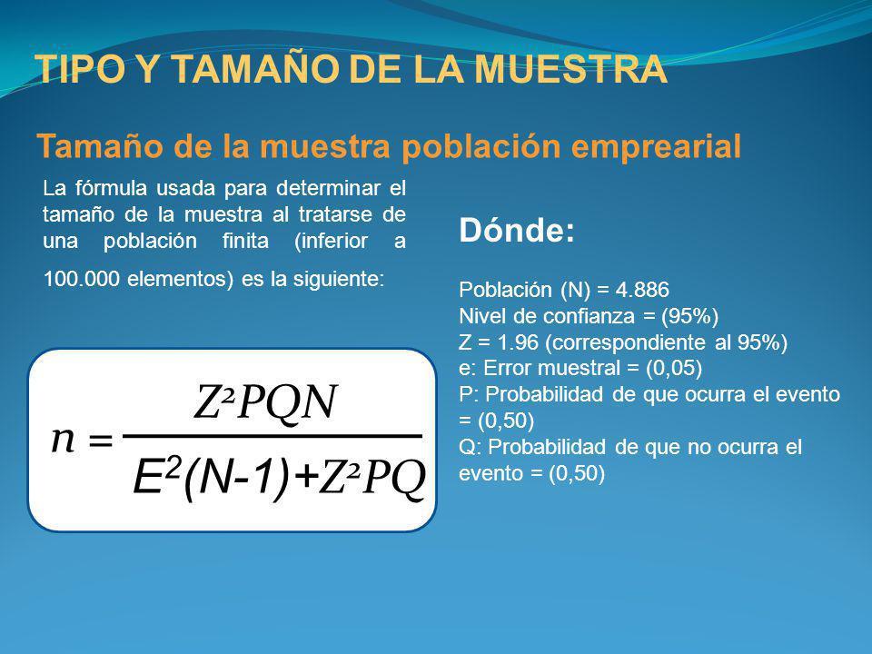 TIPO Y TAMAÑO DE LA MUESTRA Tamaño de la muestra población emprearial La fórmula usada para determinar el tamaño de la muestra al tratarse de una pobl