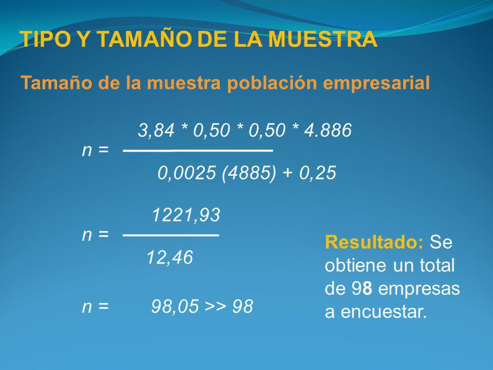 TIPO Y TAMAÑO DE LA MUESTRA Tamaño de la muestra población empresarial 3,84 * 0,50 * 0,50 * 4.886 0,0025 (4885) + 0,25 n = 1221,93 12,46 n = 98,05 >>