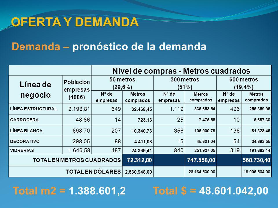 OFERTA Y DEMANDA Demanda – pronóstico de la demanda Nivel de compras - Metros cuadrados Línea de negocio Población empresas (4886) 50 metros (29,6%) 3