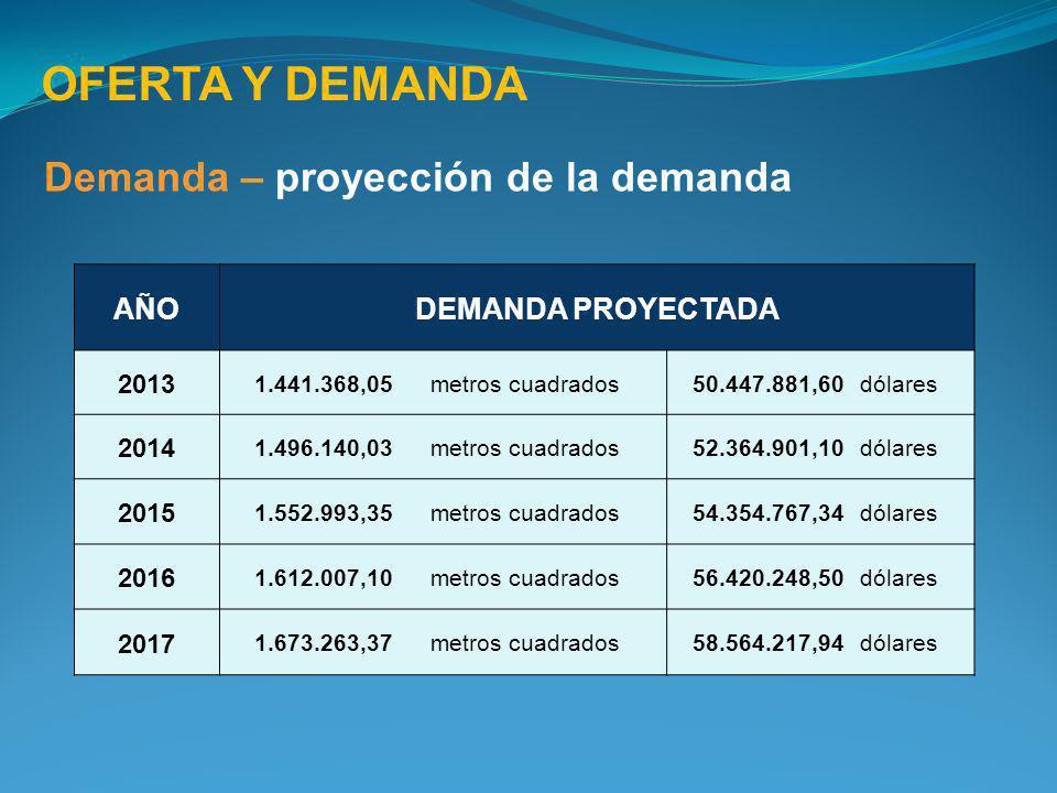 OFERTA Y DEMANDA Demanda – proyección de la demanda AÑODEMANDA PROYECTADA 2013 1.441.368,05metros cuadrados50.447.881,60dólares 2014 1.496.140,03metro
