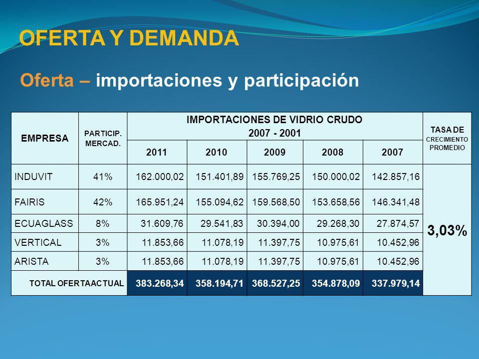 OFERTA Y DEMANDA Oferta – importaciones y participación EMPRESA PARTICIP. MERCAD. IMPORTACIONES DE VIDRIO CRUDO 2007 - 2001 TASA DE CRECIMIENTO PROMED