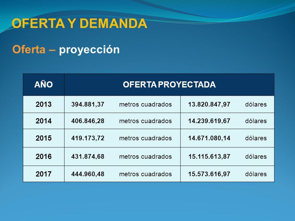 OFERTA Y DEMANDA Oferta – proyección AÑOOFERTA PROYECTADA 2013 394.881,37metros cuadrados13.820.847,97dólares 2014 406.846,28metros cuadrados14.239.61