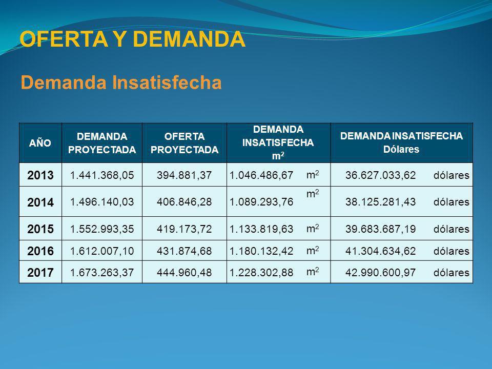 OFERTA Y DEMANDA Demanda Insatisfecha AÑO DEMANDA PROYECTADA OFERTA PROYECTADA DEMANDA INSATISFECHA m 2 DEMANDA INSATISFECHA Dólares 2013 1.441.368,05