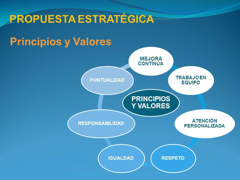 PRINCIPIOS Y VALORES MEJORA CONTÍNUA TRABAJO EN EQUIPO ATENCIÓN PERSONALIZADA RESPETOIGUALDADRESPONSABILIDADPUNTUALIDAD Principios y Valores PROPUESTA