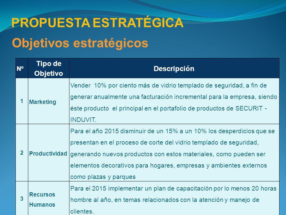 Nº Tipo de Objetivo Descripción 1 Marketing Vender 10% por ciento más de vidrio templado de seguridad, a fin de generar anualmente una facturación inc