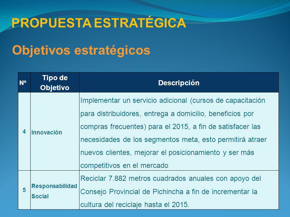 Nº Tipo de Objetivo Descripción 4 Innovación Implementar un servicio adicional (cursos de capacitación para distribuidores, entrega a domicilio, benef