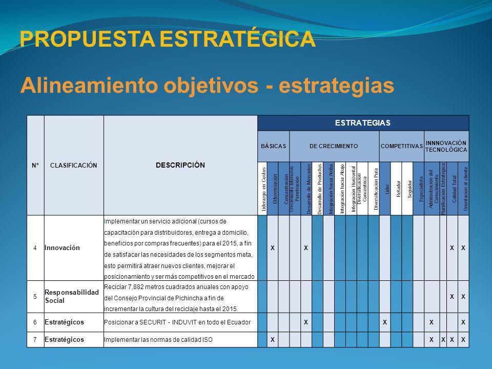 PROPUESTA ESTRATÉGICA Alineamiento objetivos - estrategias NºCLASIFICACIÓN DESCRIPCIÓN ESTRATEGIAS BÁSICASDE CRECIMIENTOCOMPETITIVAS INNNOVACIÓN TECNO