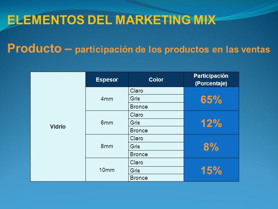 ELEMENTOS DEL MARKETING MIX Producto – participación de los productos en las ventas Vidrio EspesorColor Participación (Porcentaje) 4mm Claro 65% Gris