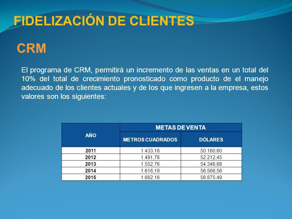 CRM El programa de CRM, permitirá un incremento de las ventas en un total del 10% del total de crecimiento pronosticado como producto de el manejo ade