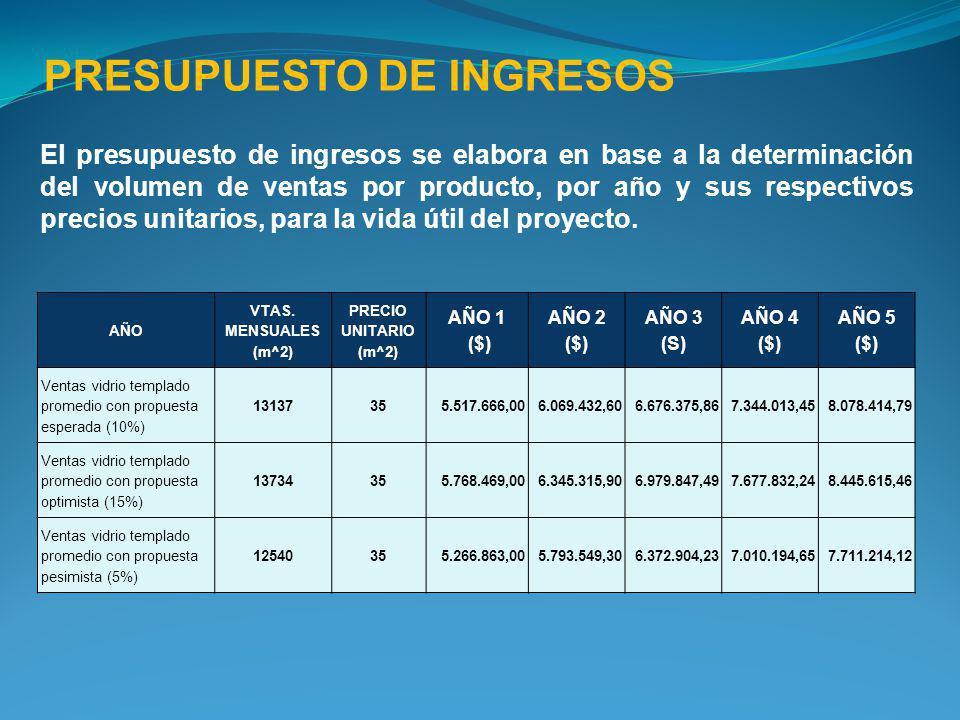 PRESUPUESTO DE INGRESOS El presupuesto de ingresos se elabora en base a la determinación del volumen de ventas por producto, por año y sus respectivos