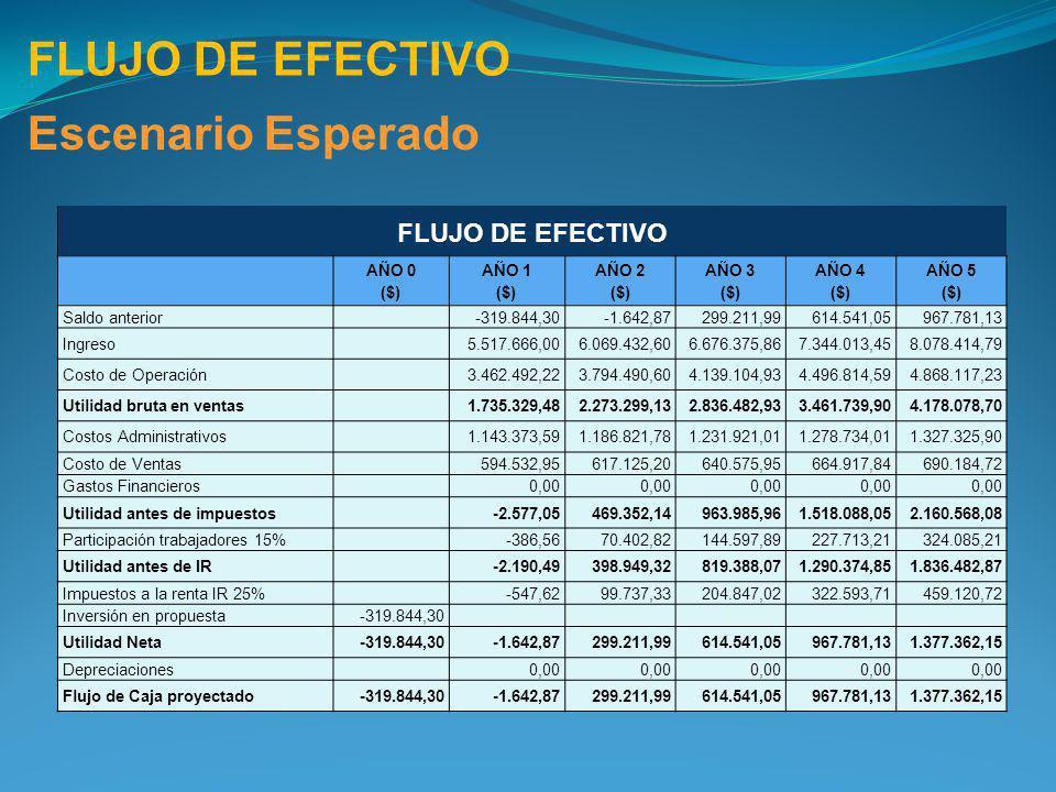 FLUJO DE EFECTIVO Escenario Esperado FLUJO DE EFECTIVO AÑO 0 ($) AÑO 1 ($) AÑO 2 ($) AÑO 3 ($) AÑO 4 ($) AÑO 5 ($) Saldo anterior -319.844,30-1.642,87