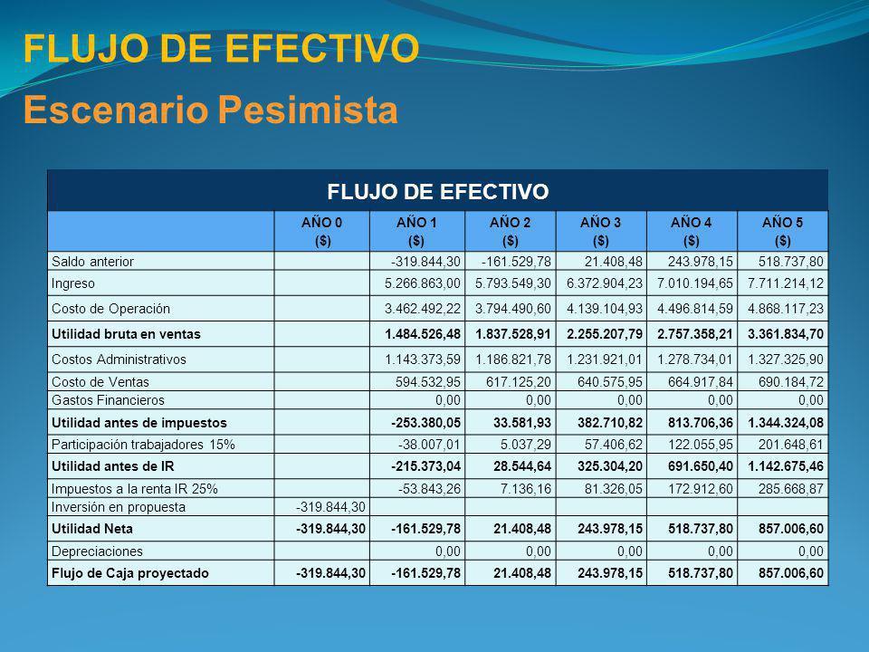 FLUJO DE EFECTIVO Escenario Pesimista FLUJO DE EFECTIVO AÑO 0 ($) AÑO 1 ($) AÑO 2 ($) AÑO 3 ($) AÑO 4 ($) AÑO 5 ($) Saldo anterior -319.844,30-161.529