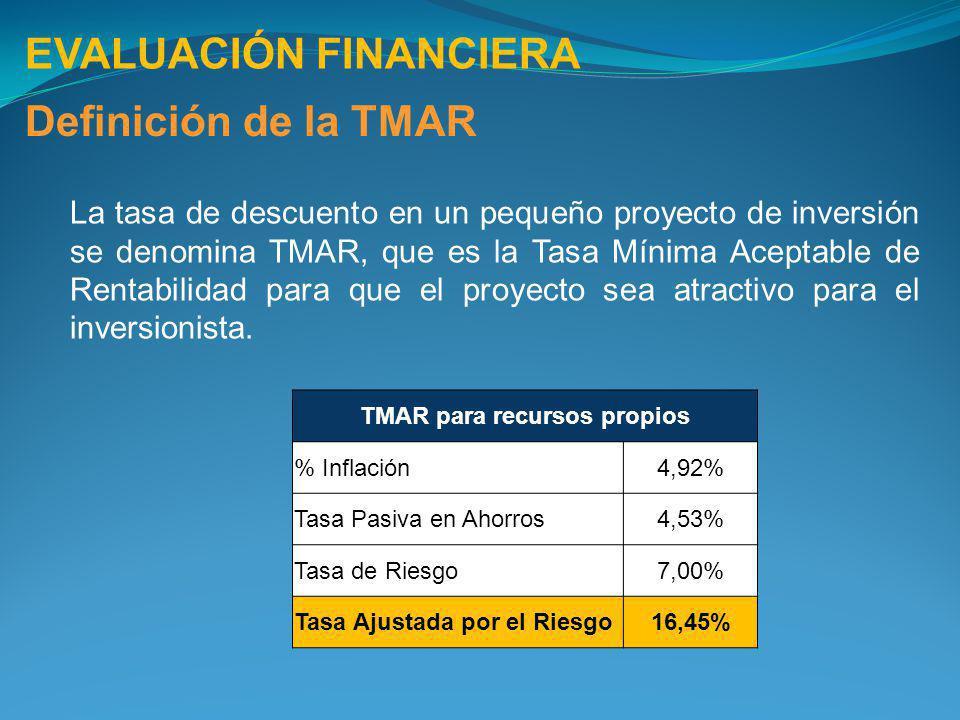 EVALUACIÓN FINANCIERA Definición de la TMAR La tasa de descuento en un pequeño proyecto de inversión se denomina TMAR, que es la Tasa Mínima Aceptable