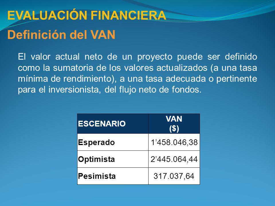 EVALUACIÓN FINANCIERA Definición del VAN ESCENARIO VAN ($) Esperado1458.046,38 Optimista2445.064,44 Pesimista317.037,64 El valor actual neto de un pro