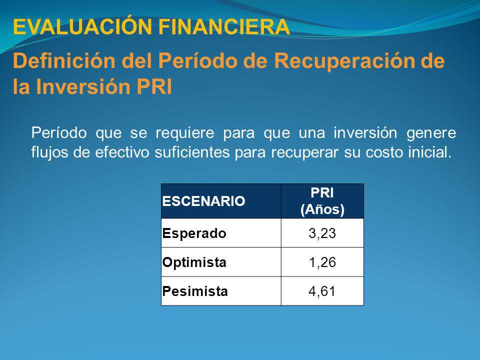 EVALUACIÓN FINANCIERA Definición del Período de Recuperación de la Inversión PRI Período que se requiere para que una inversión genere flujos de efect