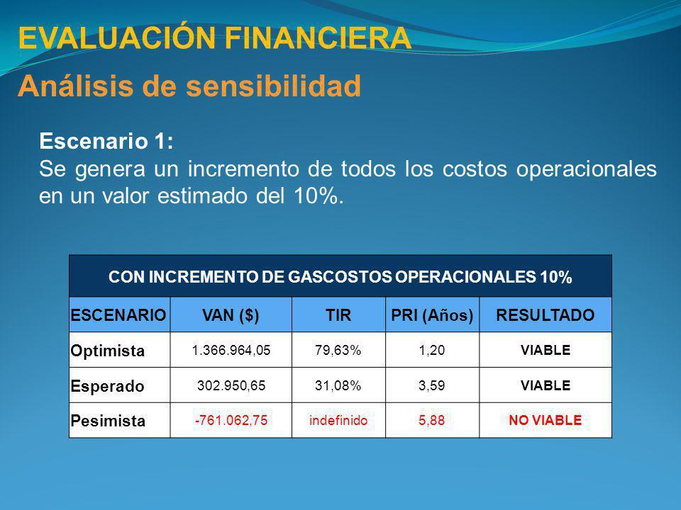 EVALUACIÓN FINANCIERA Análisis de sensibilidad CON INCREMENTO DE GASCOSTOS OPERACIONALES 10% ESCENARIOVAN ($)TIRPRI (Años)RESULTADO Optimista 1.366.96