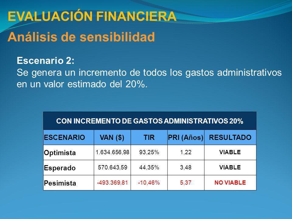 EVALUACIÓN FINANCIERA Análisis de sensibilidad Escenario 2: Se genera un incremento de todos los gastos administrativos en un valor estimado del 20%.