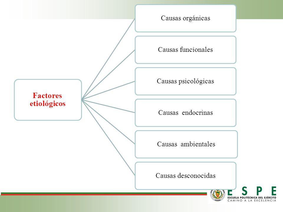 Factores etiológicos Causas orgánicasCausas funcionalesCausas psicológicasCausas endocrinasCausas ambientalesCausas desconocidas