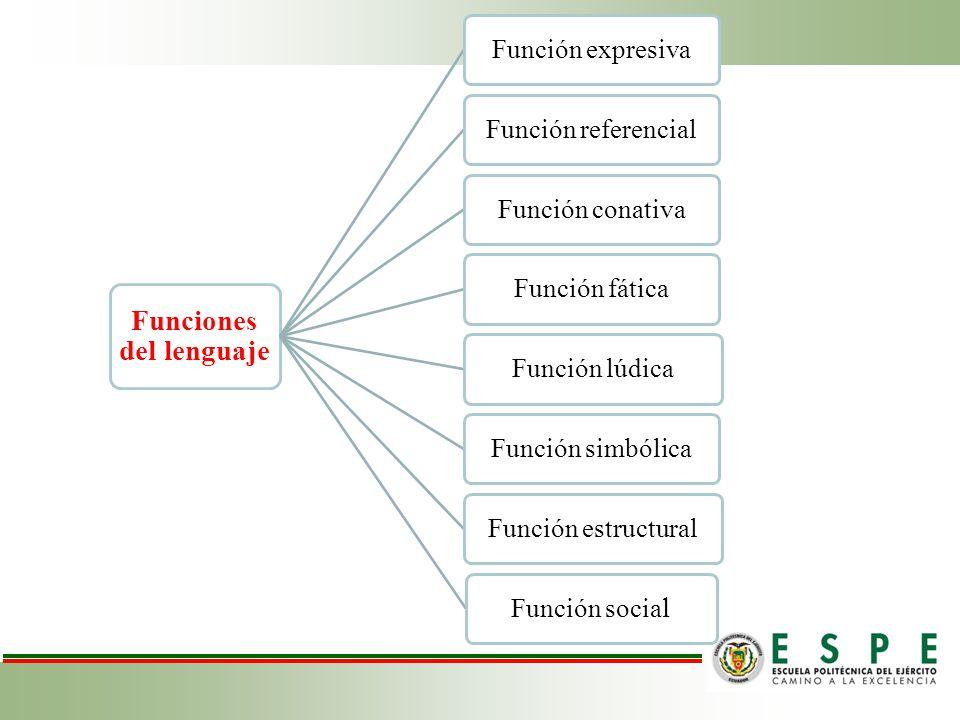 Funciones del lenguaje Función expresivaFunción referencialFunción conativaFunción fáticaFunción lúdicaFunción simbólicaFunción estructural Función so