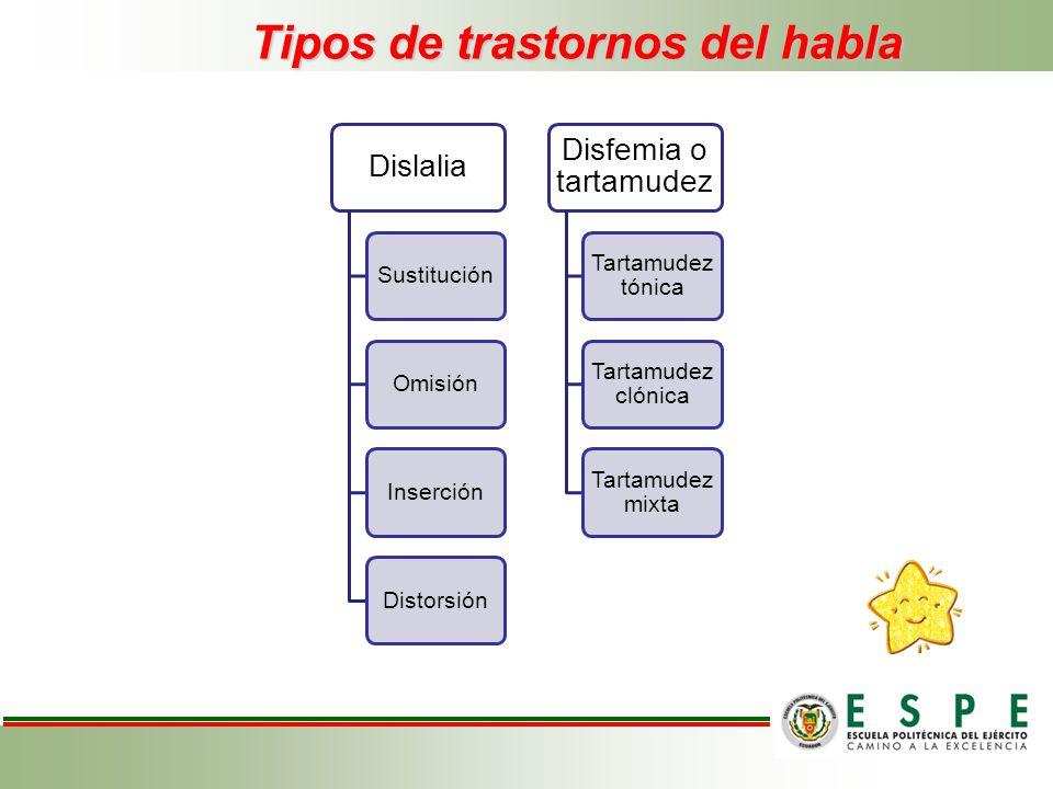 Tipos de trastornos del habla Dislalia SustituciónOmisiónInserciónDistorsión Disfemia o tartamudez Tartamudez tónica Tartamudez clónica Tartamudez mix