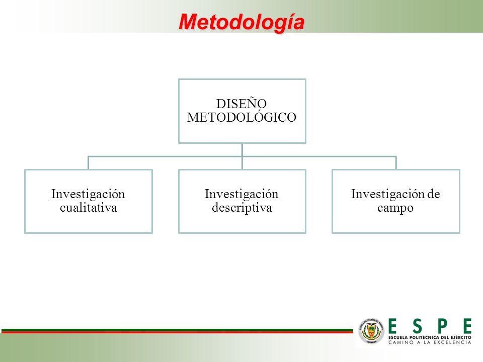 Metodología DISEÑO METODOLÓGICO Investigación cualitativa Investigación descriptiva Investigación de campo