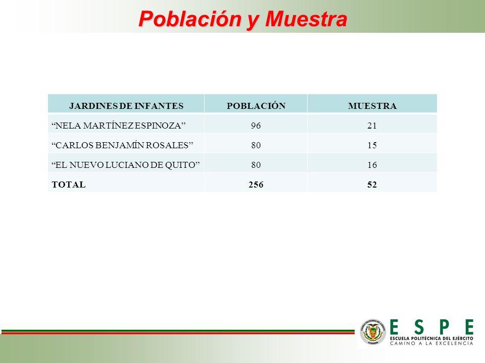 Población y Muestra JARDINES DE INFANTESPOBLACIÓNMUESTRA NELA MARTÍNEZ ESPINOZA9621 CARLOS BENJAMÍN ROSALES8015 EL NUEVO LUCIANO DE QUITO8016 TOTAL256