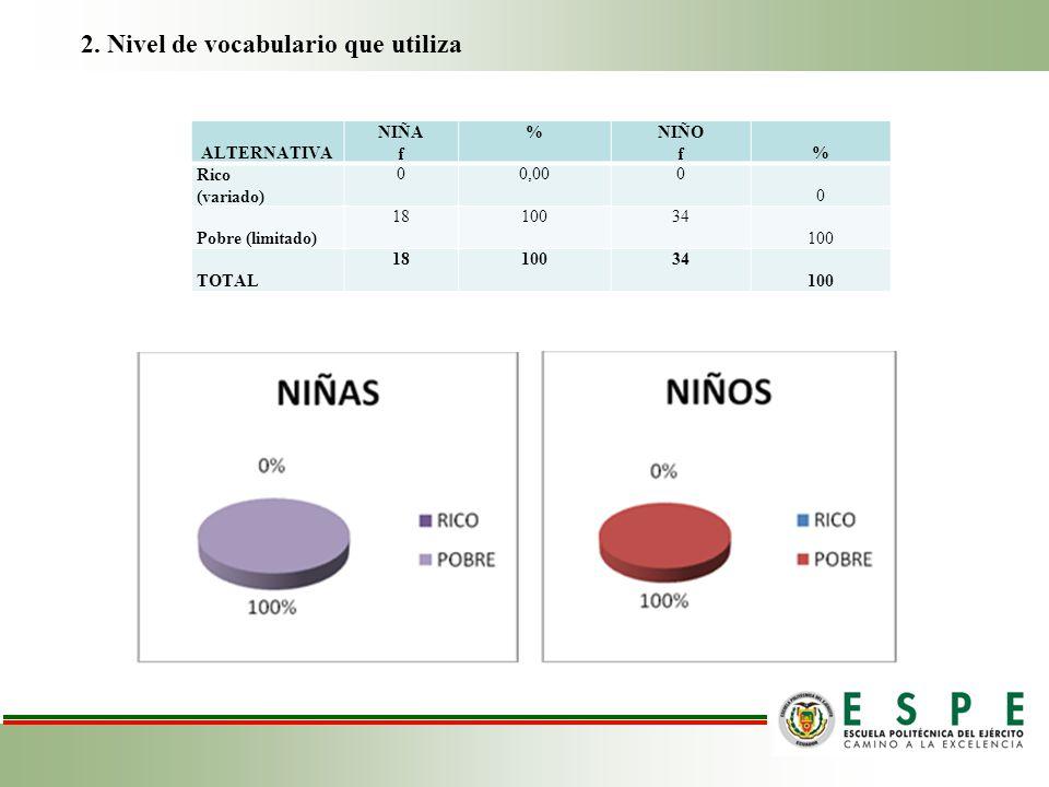 2. Nivel de vocabulario que utiliza ALTERNATIVA NIÑA f %NIÑO f % Rico (variado) 00,000 0 Pobre (limitado) 1810034 100 TOTAL 1810034 100
