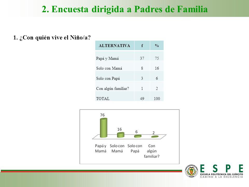 2. Encuesta dirigida a Padres de Familia 1. ¿Con quién vive el Niño/a? ALTERNATIVAf% Papá y Mamá3775 Solo con Mamá816 Solo con Papá36 Con algún famili