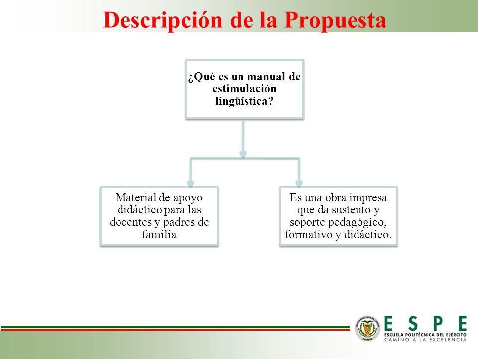 Descripción de la Propuesta ¿Qué es un manual de estimulación lingüística? Material de apoyo didáctico para las docentes y padres de familia Es una ob
