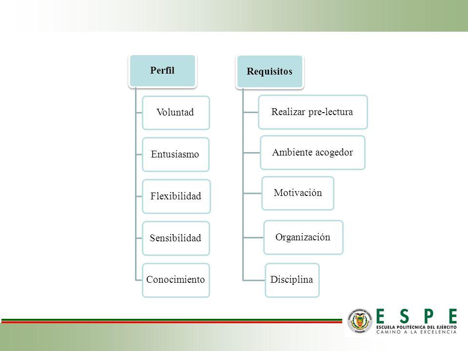 PerfilVoluntadEntusiasmoFlexibilidadSensibilidadConocimientoRequisitosRealizar pre-lecturaAmbiente acogedorMotivaciónOrganizaciónDisciplina