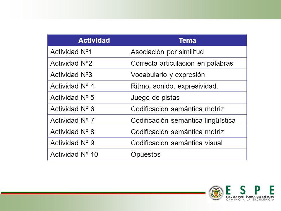 ActividadTema Actividad Nº1Asociación por similitud Actividad Nº2Correcta articulación en palabras Actividad Nº3Vocabulario y expresión Actividad Nº 4