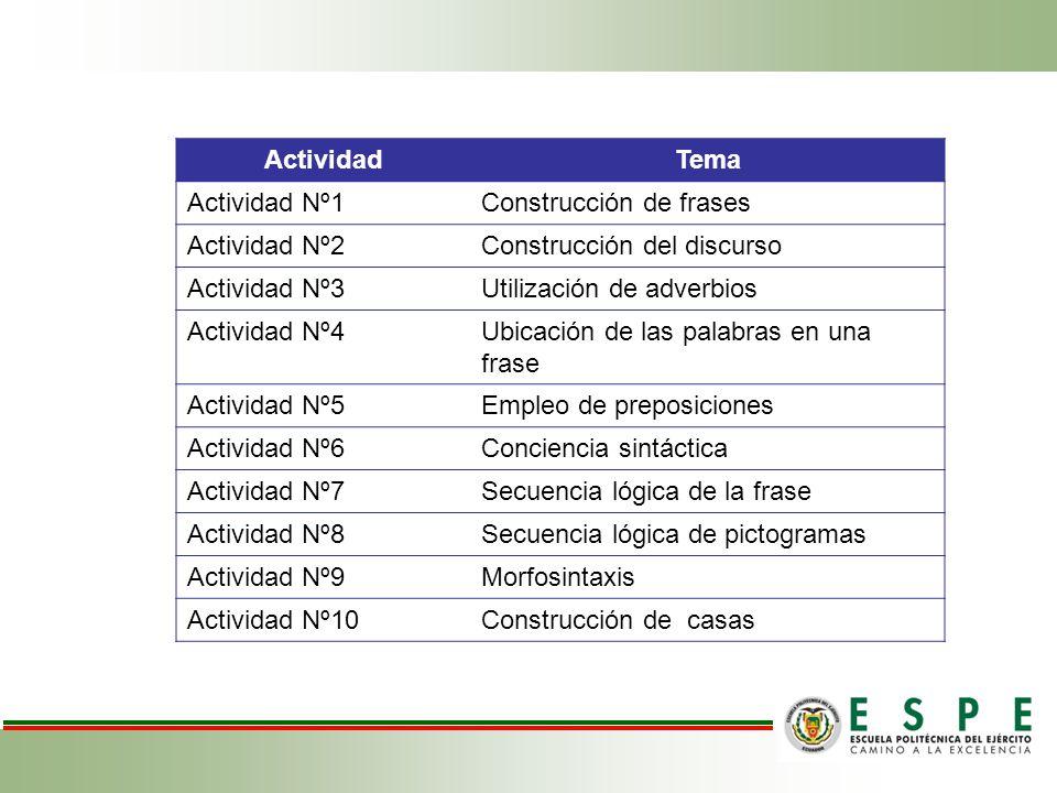 ActividadTema Actividad Nº1Construcción de frases Actividad Nº2Construcción del discurso Actividad Nº3Utilización de adverbios Actividad Nº4Ubicación