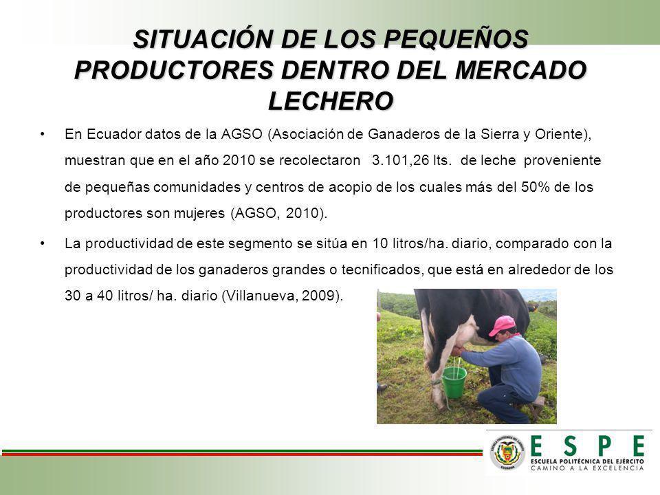 SITUACIÓN DE LOS PEQUEÑOS PRODUCTORES DENTRO DEL MERCADO LECHERO En Ecuador datos de la AGSO (Asociación de Ganaderos de la Sierra y Oriente), muestran que en el año 2010 se recolectaron 3.101,26 lts.