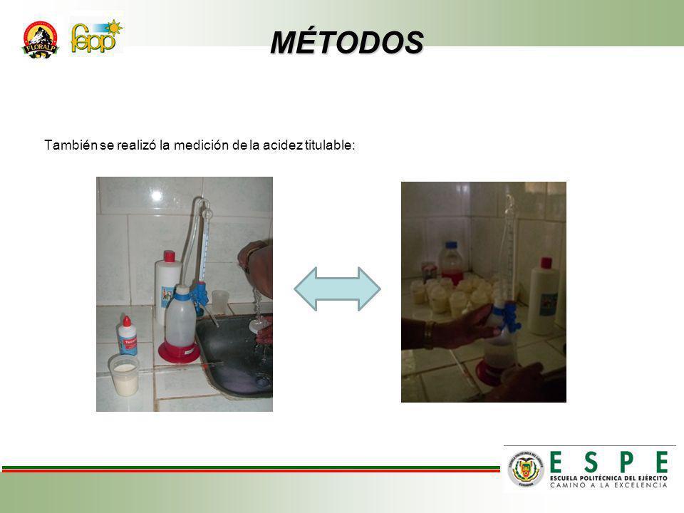 MÉTODOS MÉTODOS También se realizó la medición de la acidez titulable: