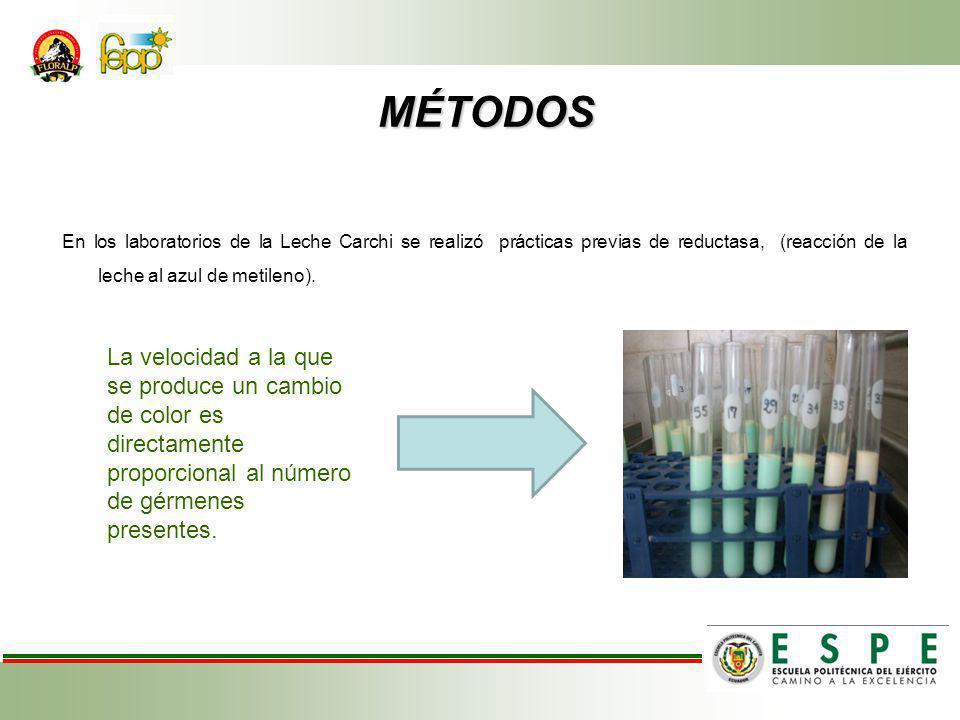 MÉTODOS MÉTODOS En los laboratorios de la Leche Carchi se realizó prácticas previas de reductasa, (reacción de la leche al azul de metileno).