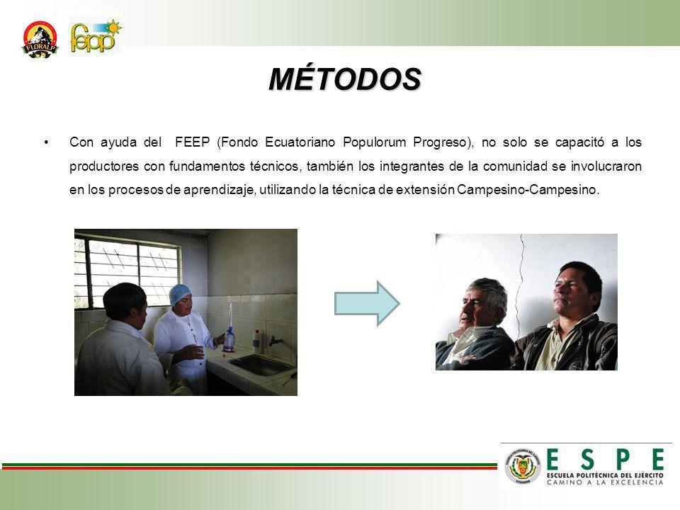 MÉTODOS MÉTODOS Con ayuda del FEEP (Fondo Ecuatoriano Populorum Progreso), no solo se capacitó a los productores con fundamentos técnicos, también los integrantes de la comunidad se involucraron en los procesos de aprendizaje, utilizando la técnica de extensión Campesino-Campesino.