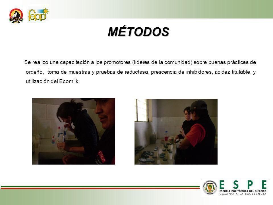 MÉTODOS MÉTODOS Se realizó una capacitación a los promotores (líderes de la comunidad) sobre buenas prácticas de ordeño, toma de muestras y pruebas de reductasa, prescencia de inhibidores, ácidez titulable, y utilización del Ecomilk.