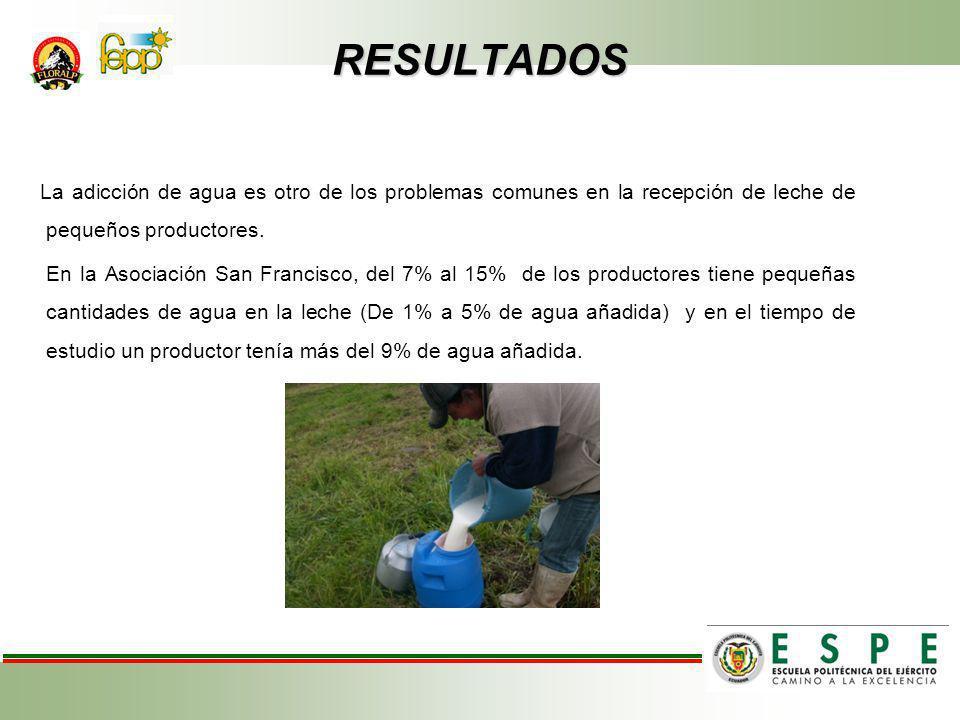 RESULTADOS La adicción de agua es otro de los problemas comunes en la recepción de leche de pequeños productores.