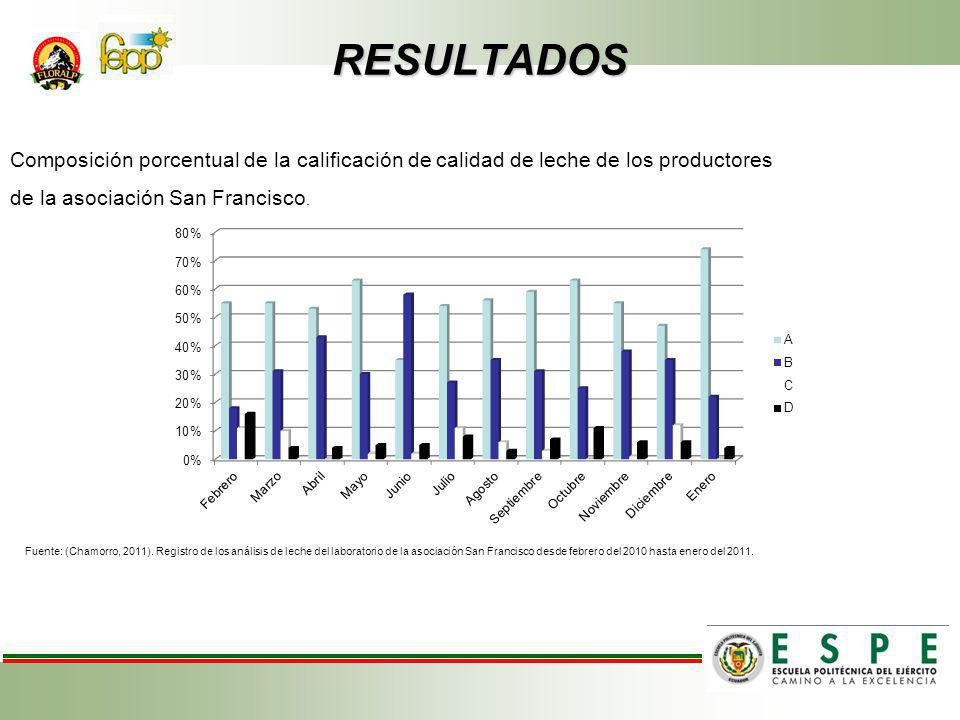RESULTADOS Composición porcentual de la calificación de calidad de leche de los productores de la asociación San Francisco.