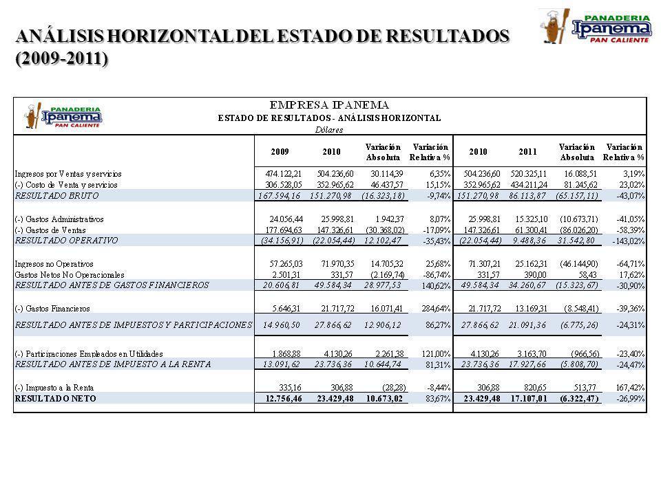 ANÁLISIS HORIZONTAL DEL ESTADO DE RESULTADOS (2009-2011)