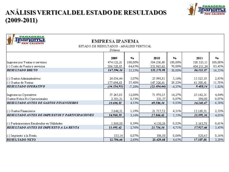 ANÁLISIS VERTICAL DEL ESTADO DE RESULTADOS (2009-2011)