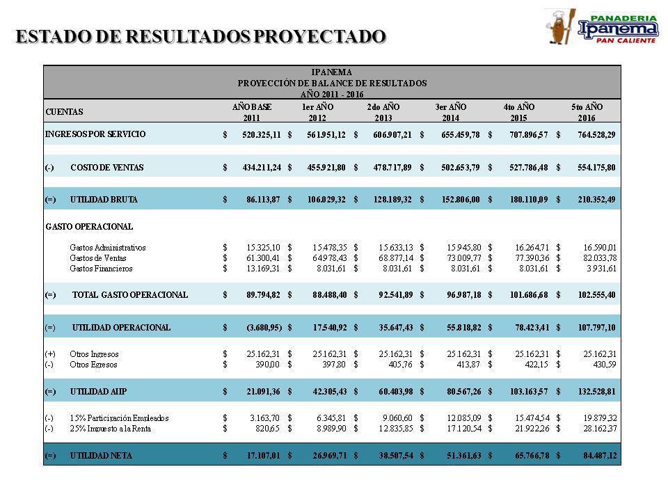 ESTADO DE RESULTADOS PROYECTADO